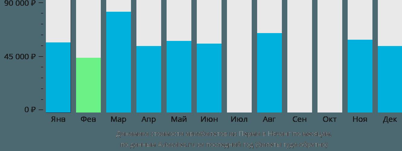 Динамика стоимости авиабилетов из Перми в Нячанг по месяцам