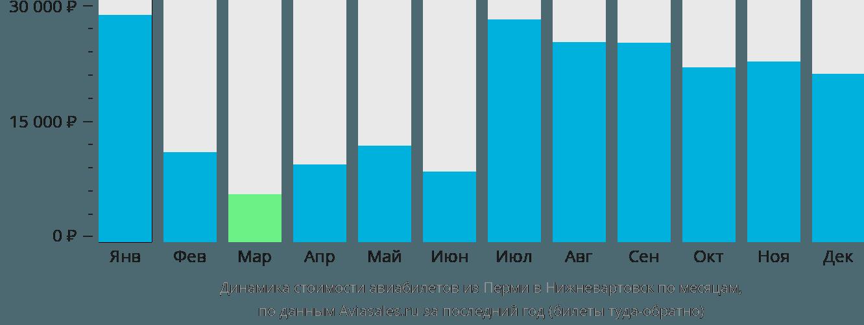 Динамика стоимости авиабилетов из Перми в Нижневартовск по месяцам