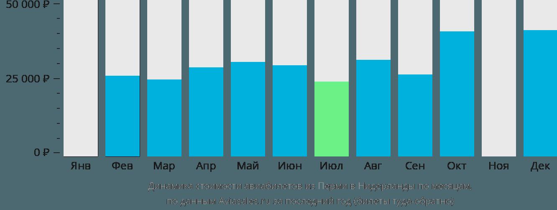 Динамика стоимости авиабилетов из Перми в Нидерланды по месяцам