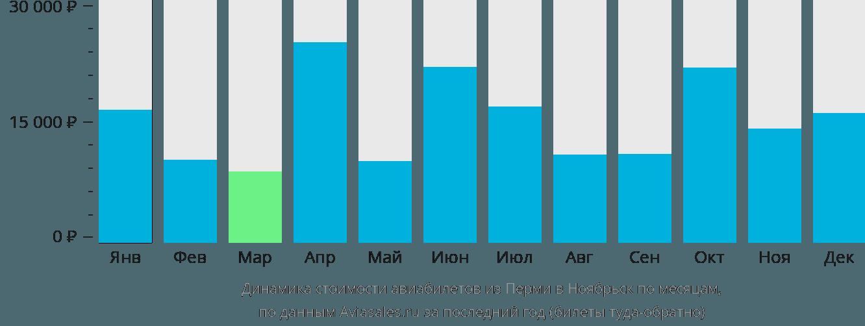 Динамика стоимости авиабилетов из Перми в Ноябрьск по месяцам