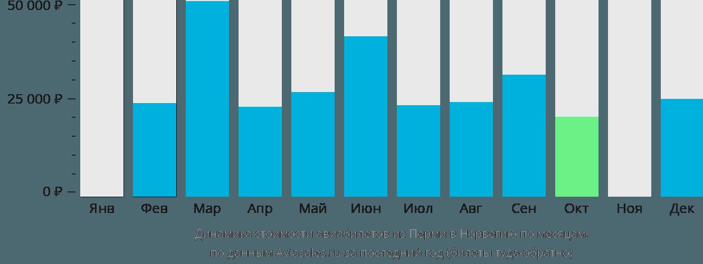 Динамика стоимости авиабилетов из Перми в Норвегию по месяцам