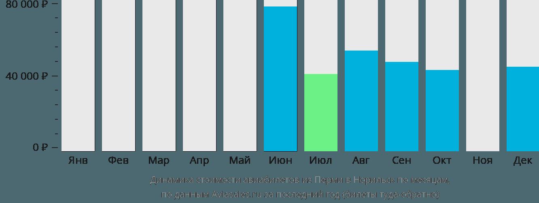 Динамика стоимости авиабилетов из Перми в Норильск по месяцам