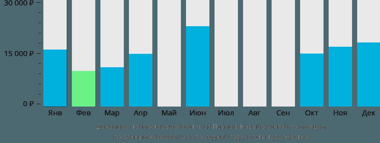 Динамика стоимости авиабилетов из Перми в Новый Уренгой по месяцам