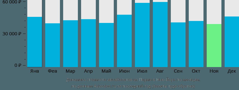 Динамика стоимости авиабилетов из Перми в Нью-Йорк по месяцам