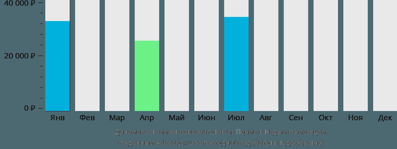 Динамика стоимости авиабилетов из Перми в Надым по месяцам