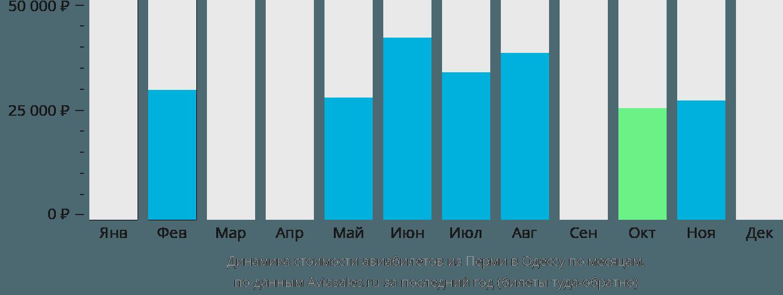Динамика стоимости авиабилетов из Перми в Одессу по месяцам