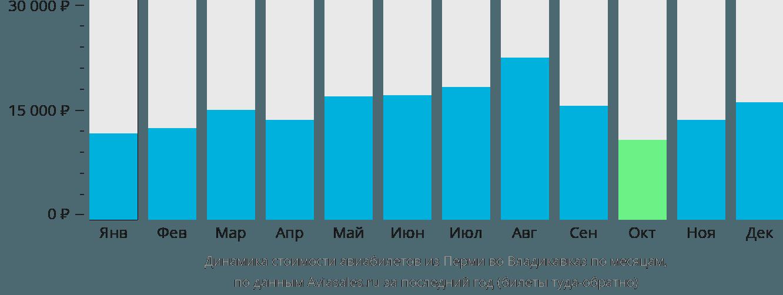 Динамика стоимости авиабилетов из Перми во Владикавказ по месяцам