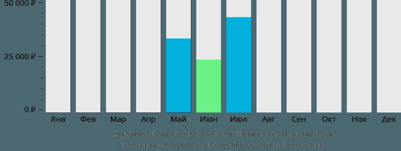 Динамика стоимости авиабилетов из Перми в Ольбию по месяцам
