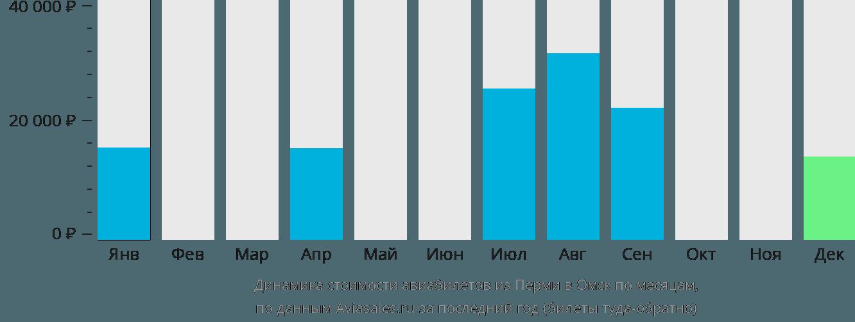 Динамика стоимости авиабилетов из Перми в Омск по месяцам