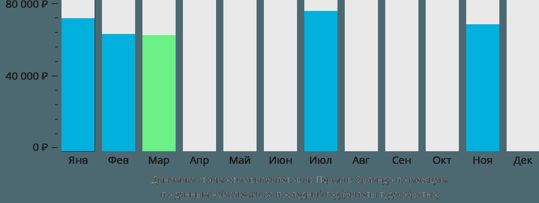 Динамика стоимости авиабилетов из Перми в Орландо по месяцам