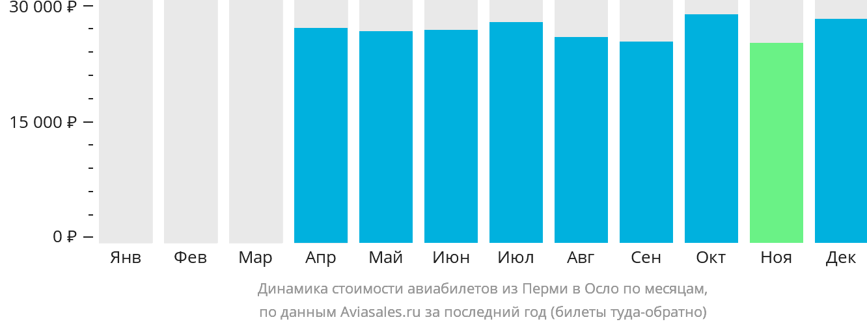 Динамика стоимости авиабилетов из Перми в Осло по месяцам
