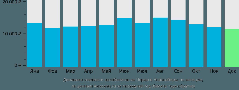 Динамика стоимости авиабилетов из Перми в Новосибирск по месяцам