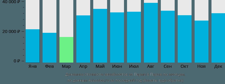 Динамика стоимости авиабилетов из Перми в Париж по месяцам