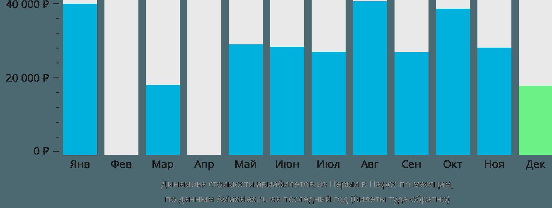 Динамика стоимости авиабилетов из Перми в Пафос по месяцам