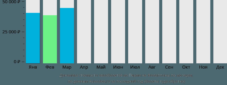 Динамика стоимости авиабилетов из Перми на Филиппины по месяцам