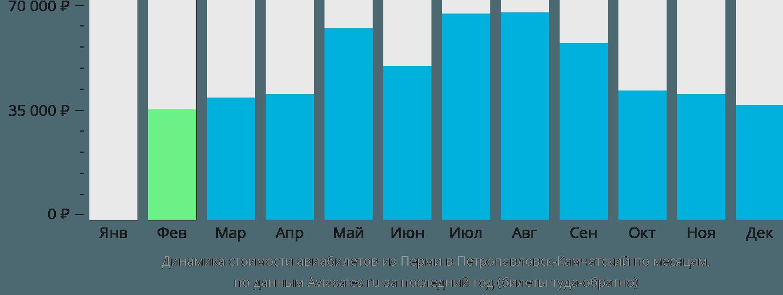 Динамика стоимости авиабилетов из Перми в Петропавловск-Камчатский по месяцам