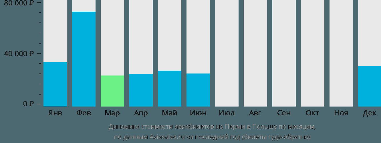 Динамика стоимости авиабилетов из Перми в Польшу по месяцам
