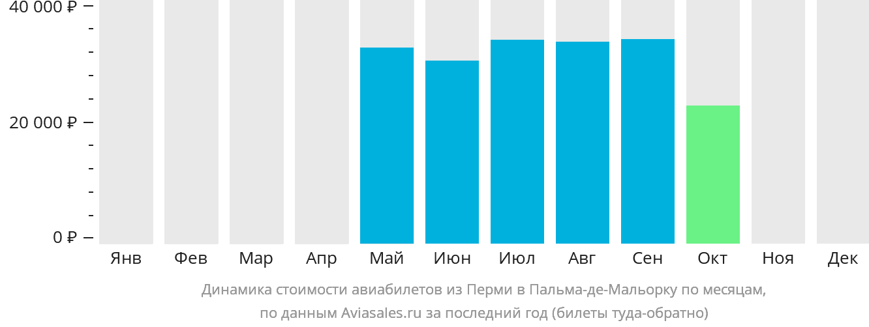 Динамика стоимости авиабилетов из Перми в Пальма-де-Майорку по месяцам