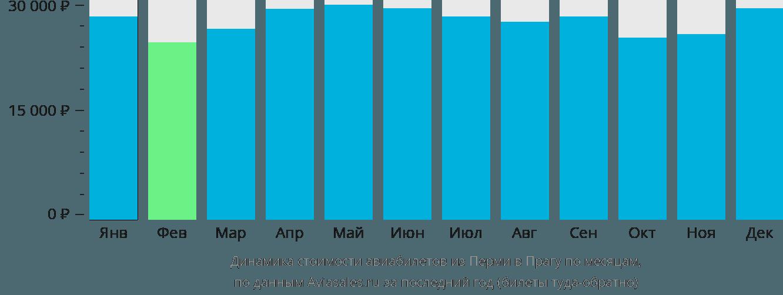 Динамика стоимости авиабилетов из Перми в Прагу по месяцам