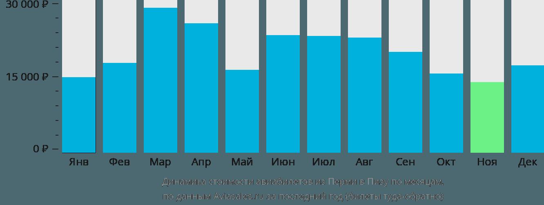 Динамика стоимости авиабилетов из Перми в Пизу по месяцам