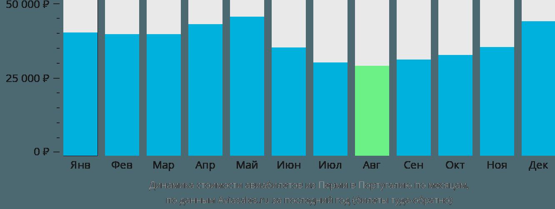 Динамика стоимости авиабилетов из Перми в Португалию по месяцам