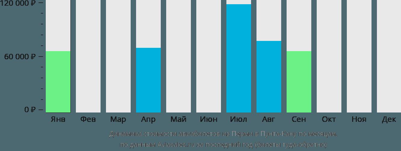 Динамика стоимости авиабилетов из Перми в Пунта-Кану по месяцам
