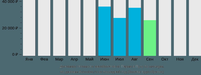 Динамика стоимости авиабилетов из Перми в Пулу по месяцам