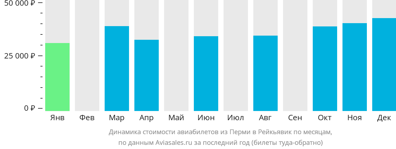 Динамика стоимости авиабилетов из Перми в Рейкьявик по месяцам