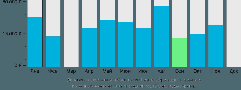 Динамика стоимости авиабилетов из Перми в Оренбург по месяцам