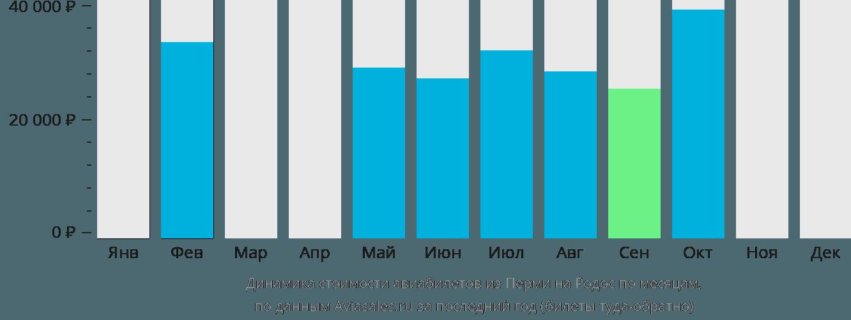 Динамика стоимости авиабилетов из Перми на Родос по месяцам