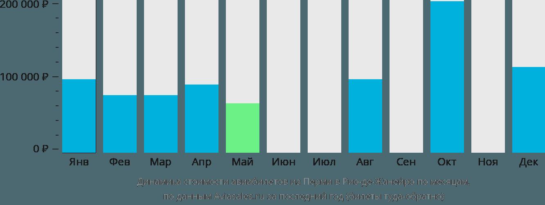 Динамика стоимости авиабилетов из Перми в Рио-де-Жанейро по месяцам