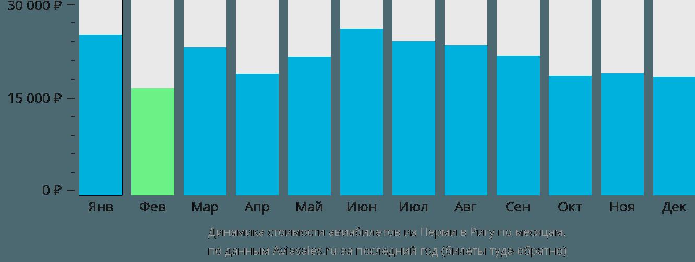 Динамика стоимости авиабилетов из Перми в Ригу по месяцам