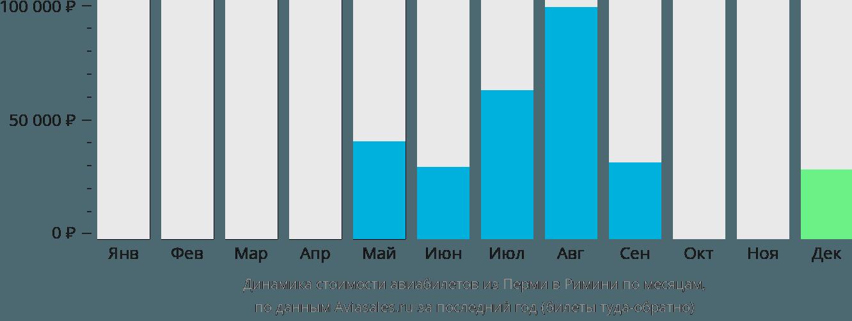 Динамика стоимости авиабилетов из Перми в Римини по месяцам