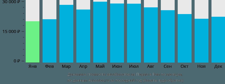 Динамика стоимости авиабилетов из Перми в Рим по месяцам