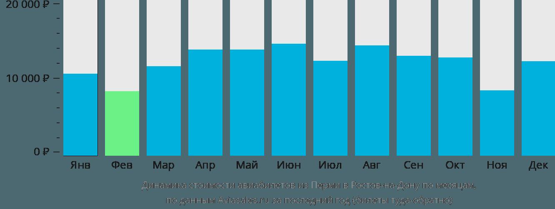 Динамика стоимости авиабилетов из Перми в Ростов-на-Дону по месяцам