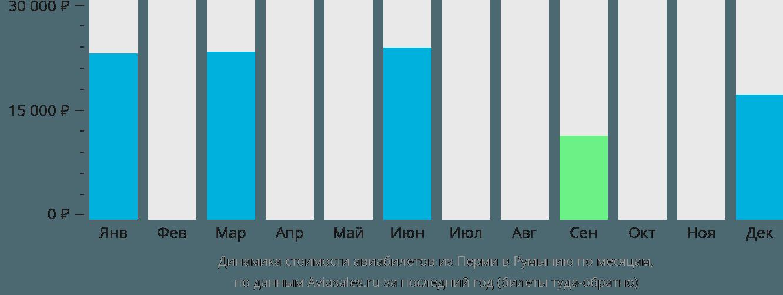 Динамика стоимости авиабилетов из Перми в Румынию по месяцам