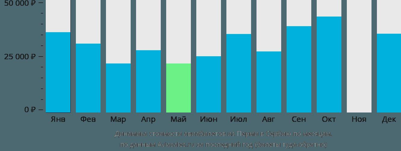 Динамика стоимости авиабилетов из Перми в Сербию по месяцам