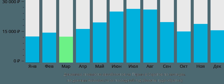 Динамика стоимости авиабилетов из Перми в Саратов по месяцам