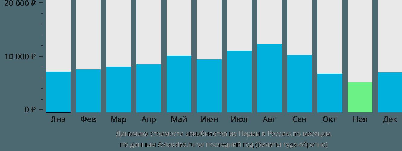 Динамика стоимости авиабилетов из Перми в Россию по месяцам