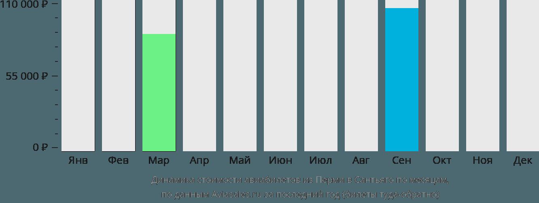 Динамика стоимости авиабилетов из Перми в Сантьяго по месяцам