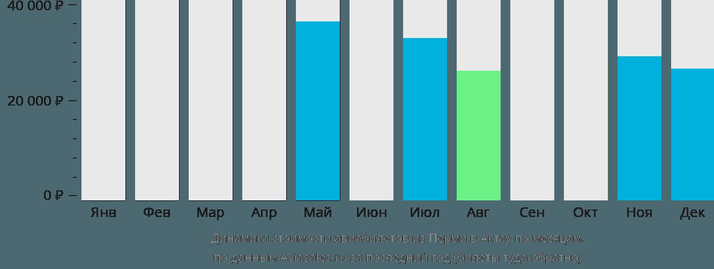 Динамика стоимости авиабилетов из Перми в Актау по месяцам