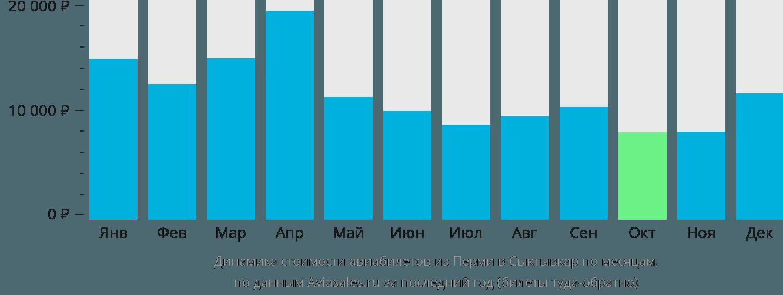 Динамика стоимости авиабилетов из Перми в Сыктывкар по месяцам