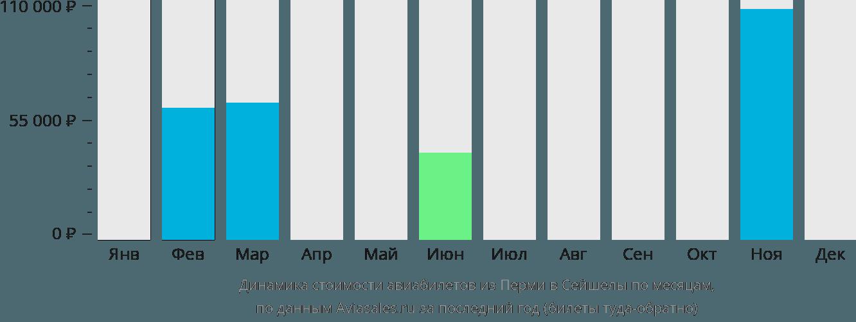 Динамика стоимости авиабилетов из Перми в Сейшелы по месяцам