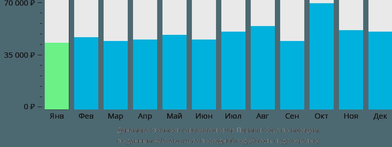 Динамика стоимости авиабилетов из Перми в Сеул по месяцам