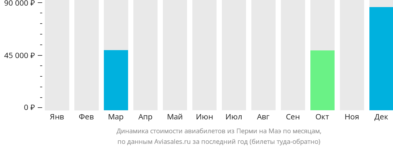 Динамика стоимости авиабилетов из Перми на Маэ по месяцам