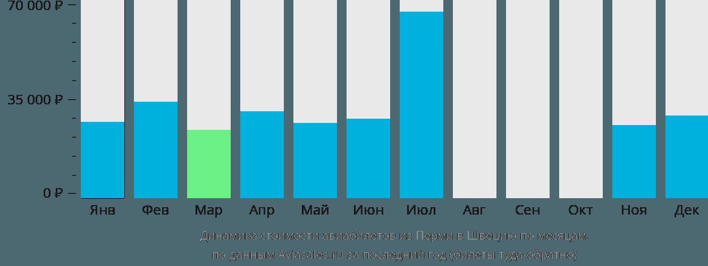 Динамика стоимости авиабилетов из Перми в Швецию по месяцам