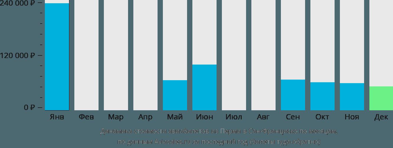 Динамика стоимости авиабилетов из Перми в Сан-Франциско по месяцам