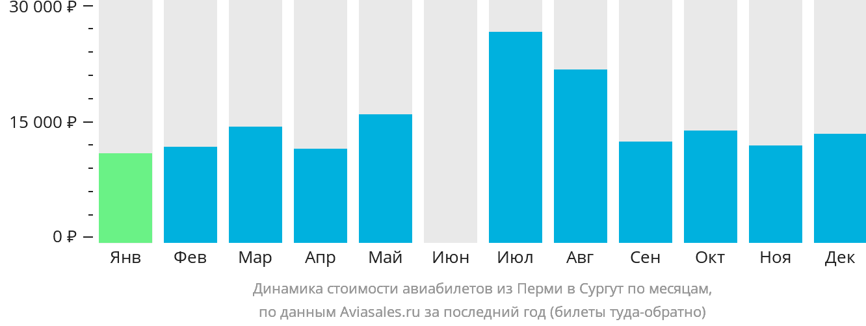 Динамика стоимости авиабилетов из Перми в Сургут по месяцам