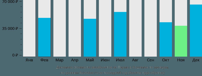 Динамика стоимости авиабилетов из Перми в Хошимин по месяцам