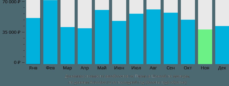 Динамика стоимости авиабилетов из Перми в Шанхай по месяцам